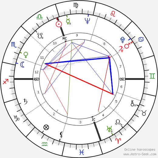 Philip Bosco tema natale, oroscopo, Philip Bosco oroscopi gratuiti, astrologia