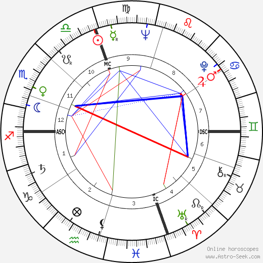 Philip Bosco birth chart, Philip Bosco astro natal horoscope, astrology