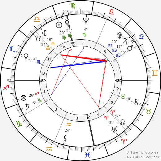 Ray Charles birth chart, biography, wikipedia 2019, 2020