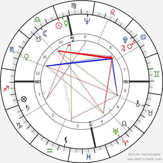 Рэй Чарльз Ray Charles день рождения гороскоп, Ray Charles Натальная карта онлайн