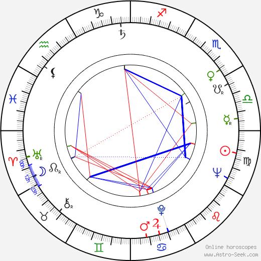 Renzo Montagnani birth chart, Renzo Montagnani astro natal horoscope, astrology
