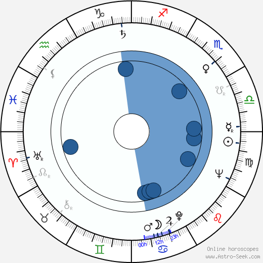 Robert Hardónyi horoscope, astrology, sign, zodiac, date of birth, instagram