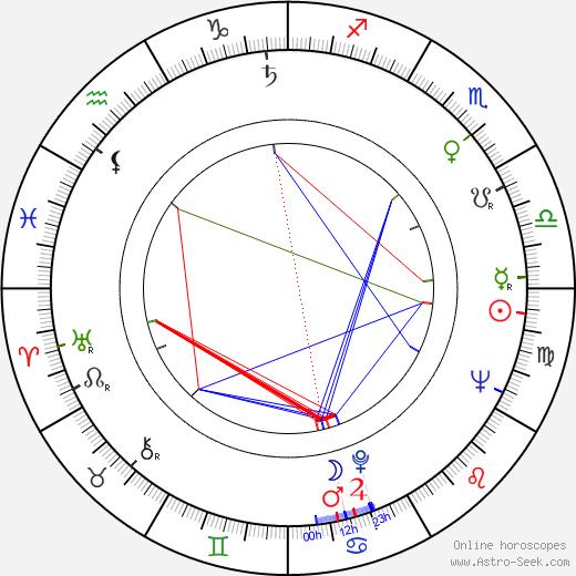 Robert Hardónyi birth chart, Robert Hardónyi astro natal horoscope, astrology