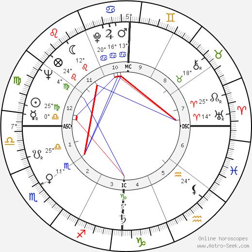 Ruth Cardoso birth chart, biography, wikipedia 2018, 2019