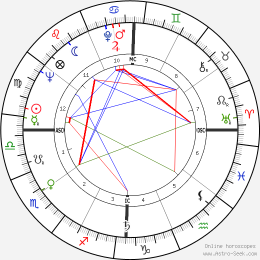 Ruth Cardoso astro natal birth chart, Ruth Cardoso horoscope, astrology