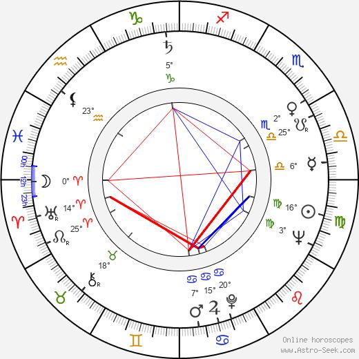Ruth Trouncer birth chart, biography, wikipedia 2020, 2021