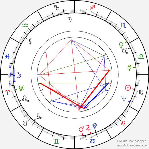 Ruth Trouncer birth chart, Ruth Trouncer astro natal horoscope, astrology