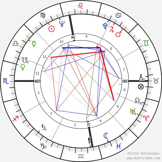 Sonny Rollins tema natale, oroscopo, Sonny Rollins oroscopi gratuiti, astrologia