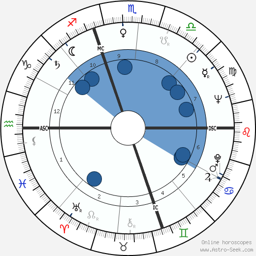 Ugo Gregoretti wikipedia, horoscope, astrology, instagram
