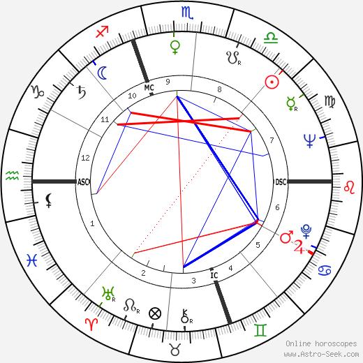 Уго Грегоретти Ugo Gregoretti день рождения гороскоп, Ugo Gregoretti Натальная карта онлайн