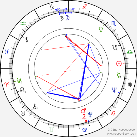 Veikko Hirviniemi astro natal birth chart, Veikko Hirviniemi horoscope, astrology