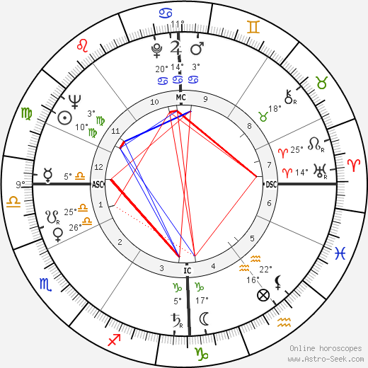 Wilhelm Holzbauer birth chart, biography, wikipedia 2019, 2020