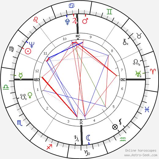 Wilhelm Holzbauer astro natal birth chart, Wilhelm Holzbauer horoscope, astrology