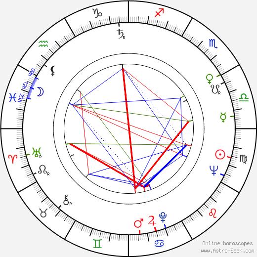 Zdzislaw Jóźwiak birth chart, Zdzislaw Jóźwiak astro natal horoscope, astrology