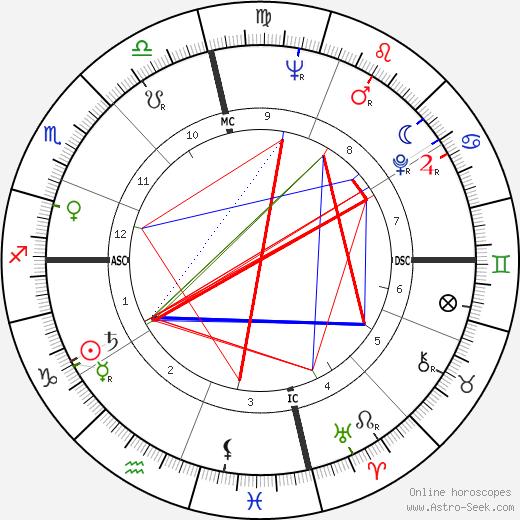 Алвин Эйли Alvin Ailey день рождения гороскоп, Alvin Ailey Натальная карта онлайн