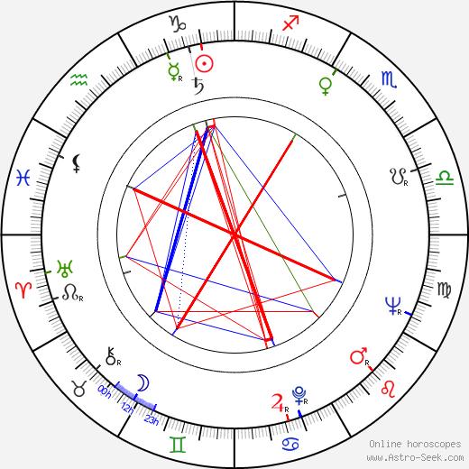 Anatoli Romashin astro natal birth chart, Anatoli Romashin horoscope, astrology
