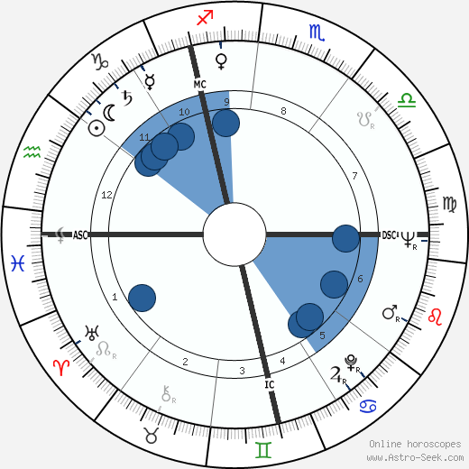 André Couet wikipedia, horoscope, astrology, instagram