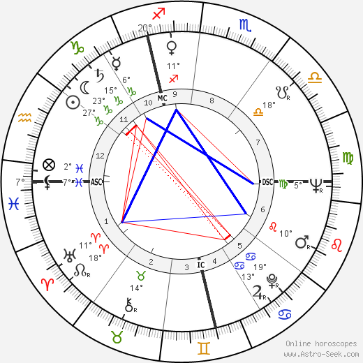 André Couet birth chart, biography, wikipedia 2019, 2020