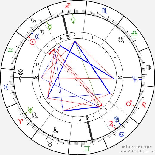André Couet день рождения гороскоп, André Couet Натальная карта онлайн