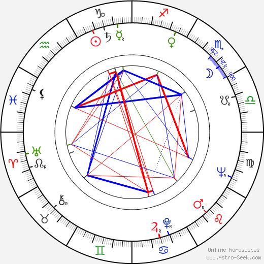 Angela Brunner astro natal birth chart, Angela Brunner horoscope, astrology
