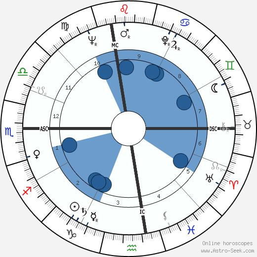 Angelo Scalzone wikipedia, horoscope, astrology, instagram