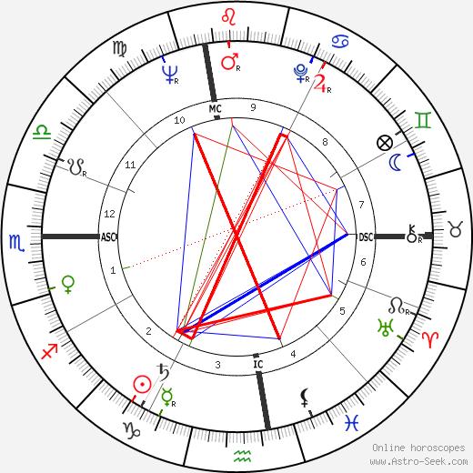 Angelo Scalzone tema natale, oroscopo, Angelo Scalzone oroscopi gratuiti, astrologia