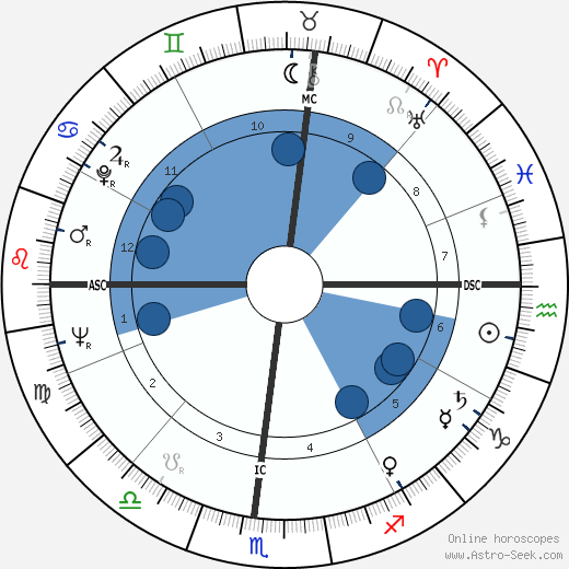 Bill Cook wikipedia, horoscope, astrology, instagram