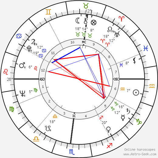 Bill Cook birth chart, biography, wikipedia 2018, 2019