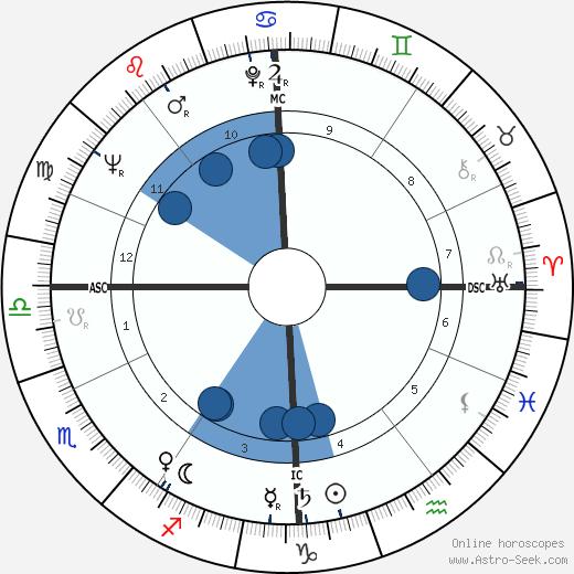 Caterina Valente wikipedia, horoscope, astrology, instagram