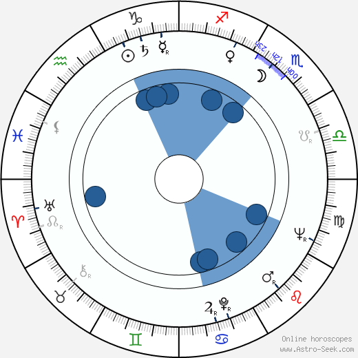 Chris Wiggins wikipedia, horoscope, astrology, instagram