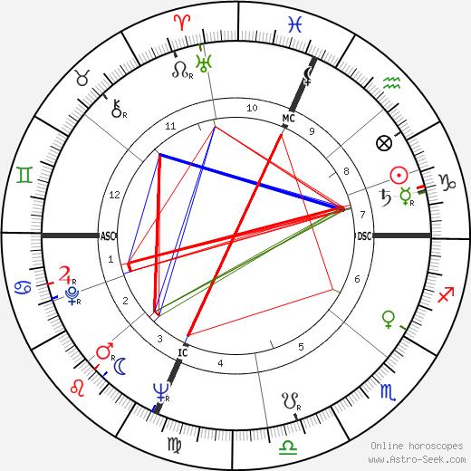 Dick Tomanek astro natal birth chart, Dick Tomanek horoscope, astrology
