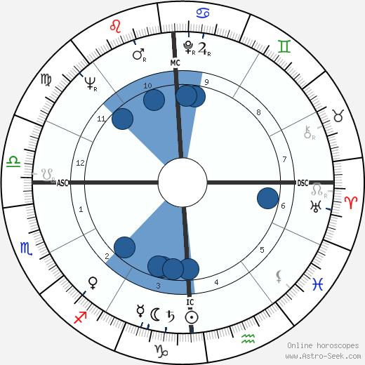 Don Zimmer wikipedia, horoscope, astrology, instagram