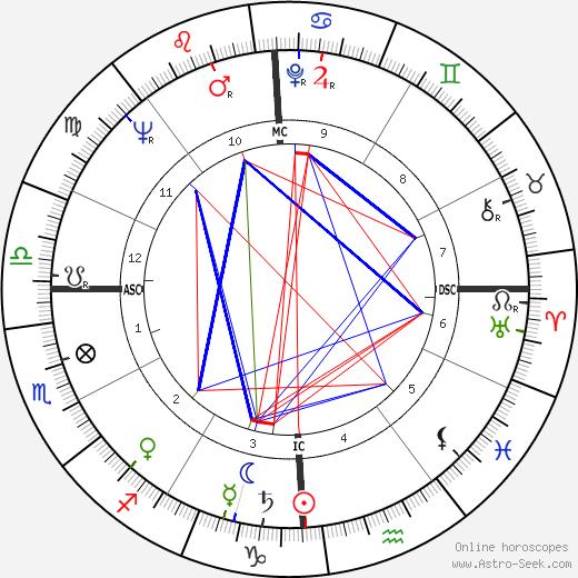Don Zimmer tema natale, oroscopo, Don Zimmer oroscopi gratuiti, astrologia