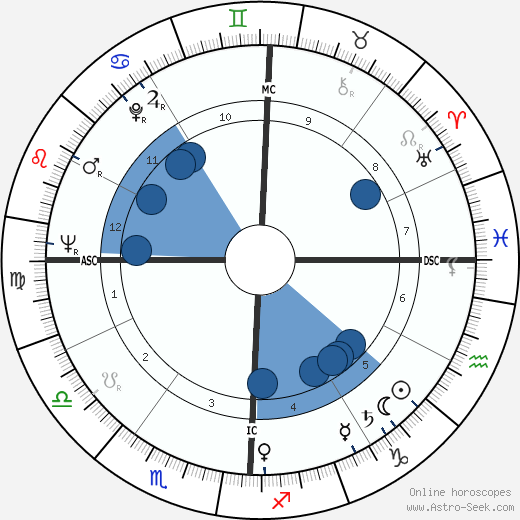 Douglas Wilder wikipedia, horoscope, astrology, instagram