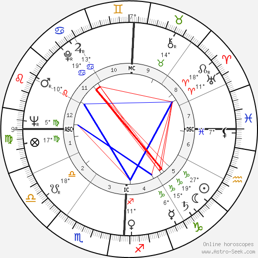 Douglas Wilder birth chart, biography, wikipedia 2018, 2019
