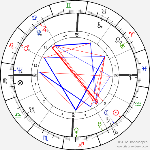 Douglas Wilder astro natal birth chart, Douglas Wilder horoscope, astrology