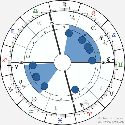 Ernie Banks wikipedia, horoscope, astrology, instagram