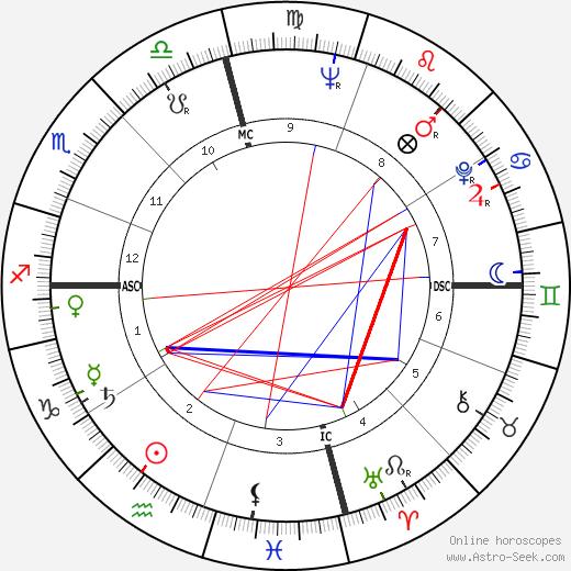 Эрни Бэнкс Ernie Banks день рождения гороскоп, Ernie Banks Натальная карта онлайн