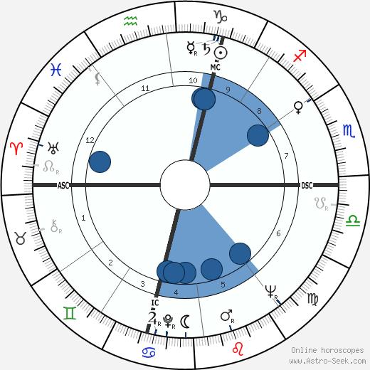 Gerard Defois wikipedia, horoscope, astrology, instagram