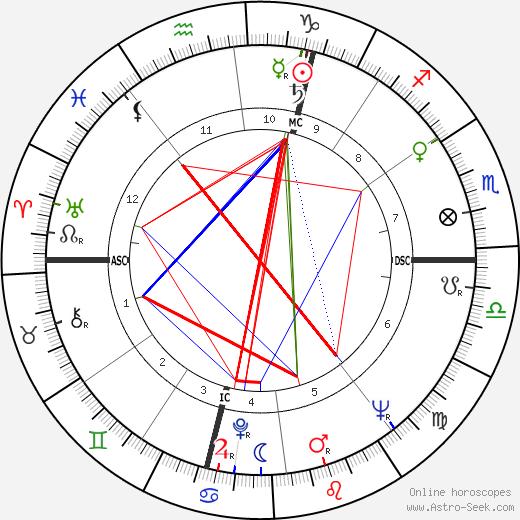 Gerard Defois день рождения гороскоп, Gerard Defois Натальная карта онлайн