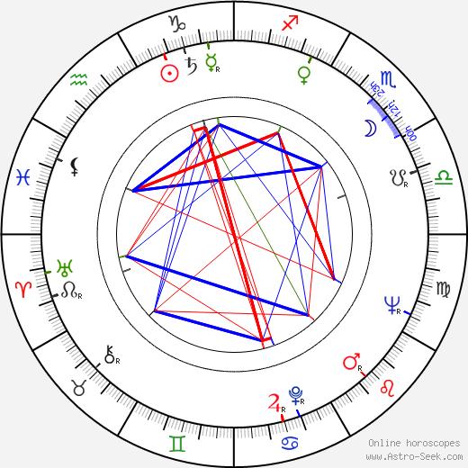 György Palásthy astro natal birth chart, György Palásthy horoscope, astrology