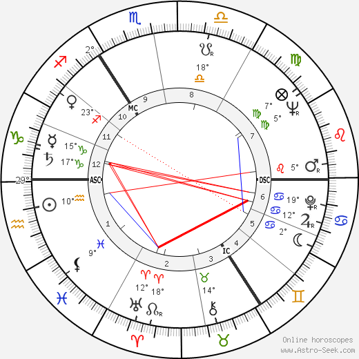 Hansjörg Felmy birth chart, biography, wikipedia 2019, 2020