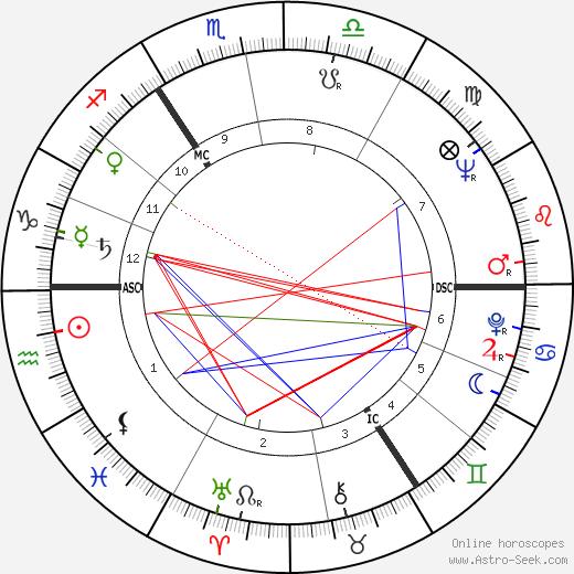 Hansjörg Felmy astro natal birth chart, Hansjörg Felmy horoscope, astrology