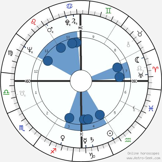 Harold Lloyd Jr. wikipedia, horoscope, astrology, instagram