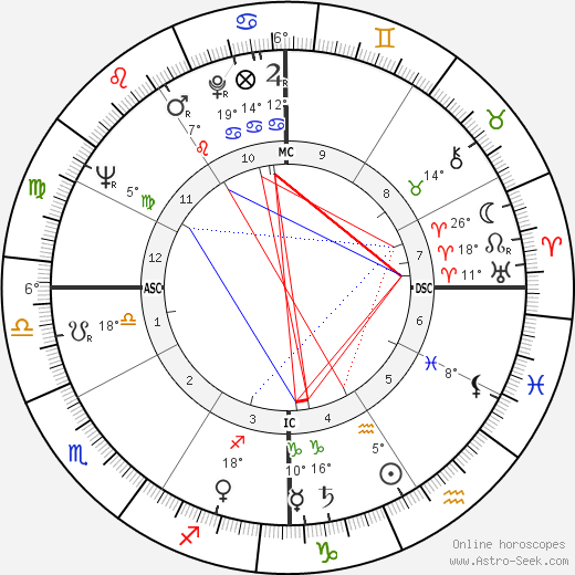 Harold Lloyd Jr. birth chart, biography, wikipedia 2020, 2021