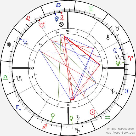 Harold Lloyd Jr. birth chart, Harold Lloyd Jr. astro natal horoscope, astrology