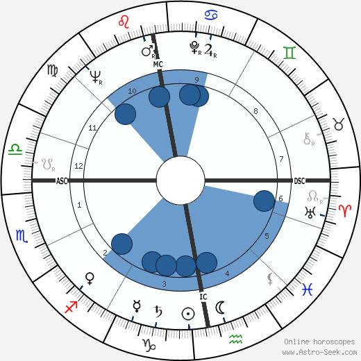 Harry Ewing wikipedia, horoscope, astrology, instagram