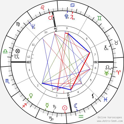 Harry Ewing tema natale, oroscopo, Harry Ewing oroscopi gratuiti, astrologia