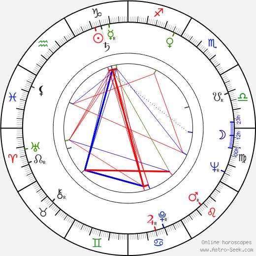 Henryk Kluba birth chart, Henryk Kluba astro natal horoscope, astrology