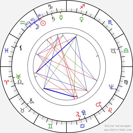 Ingrid Andree birth chart, Ingrid Andree astro natal horoscope, astrology
